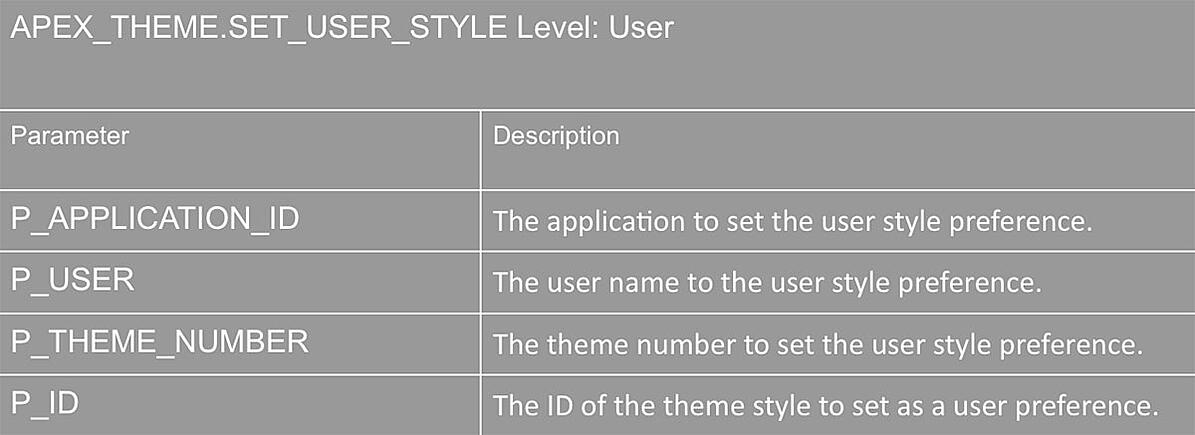 Dynamic Theme Style in APEX 5.1
