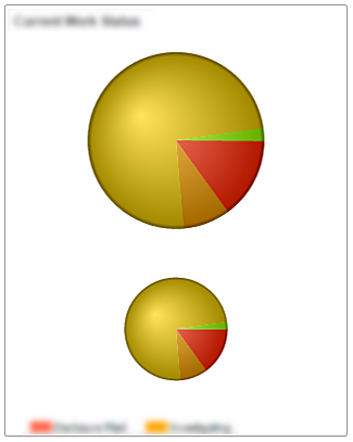 Making pie charts the same size in APEX