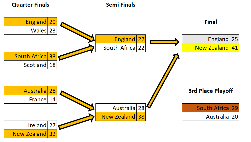 Rugby World Cup Oracle Machine Learning