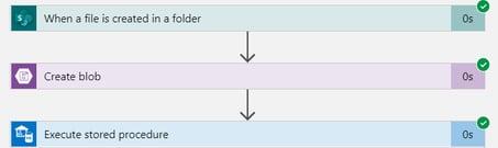 Power BI Azure SQL Database