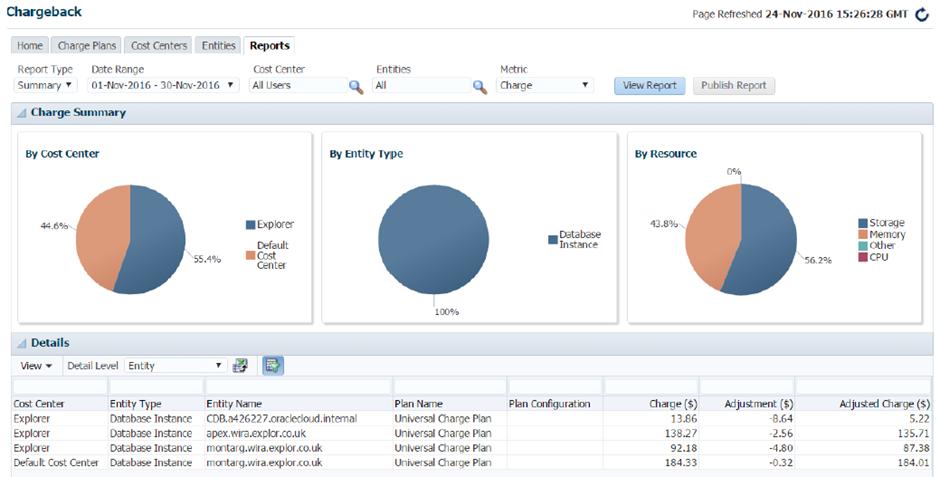 Oracle APEX Dashboard 2