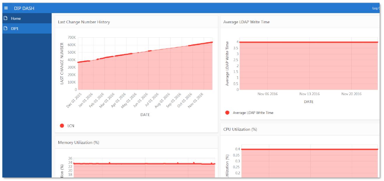 Oracle APEX Dashboard