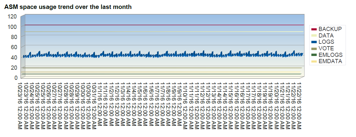 Oracle APEX Morning Check Dashboard