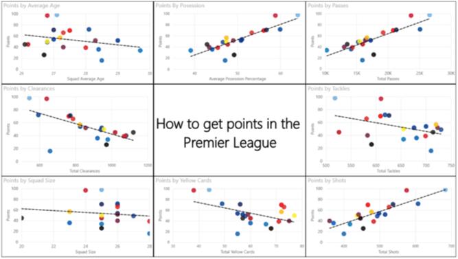 Power BI Premier League