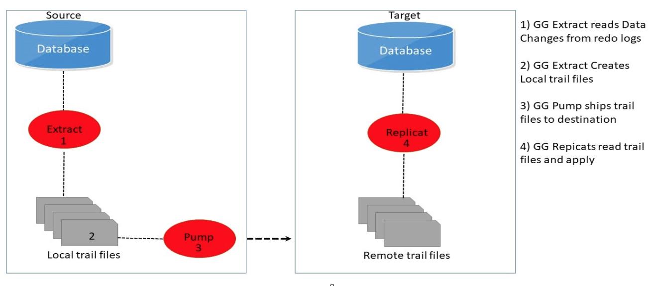 Oracle Goldengate or Dbvisit Replicate?